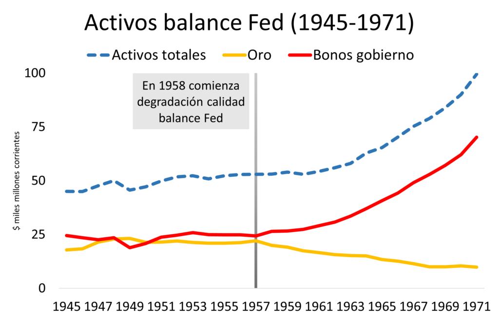 Activos Reserva Federal de Estados Unidos de 1945 a 1971