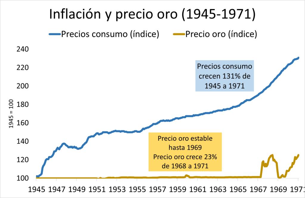 Inflación y precio del oro entre 1945 y 1971