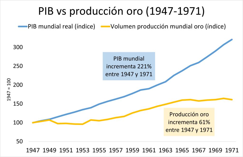 Producción oro y crecimiento PIB de 1947 a 1971