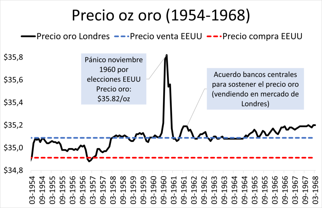 Precio oro de 1954 y 1968. Bandas fluctuación oro de la Fed en patrón oro