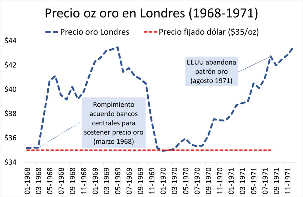 Precio oro antes caída patrón oro (1968-1971)