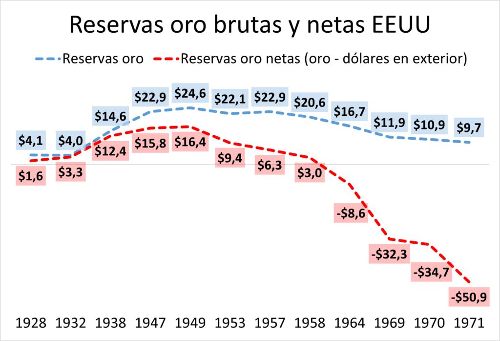 Reservas de oro de Estados Unidos de 1928 a 1971