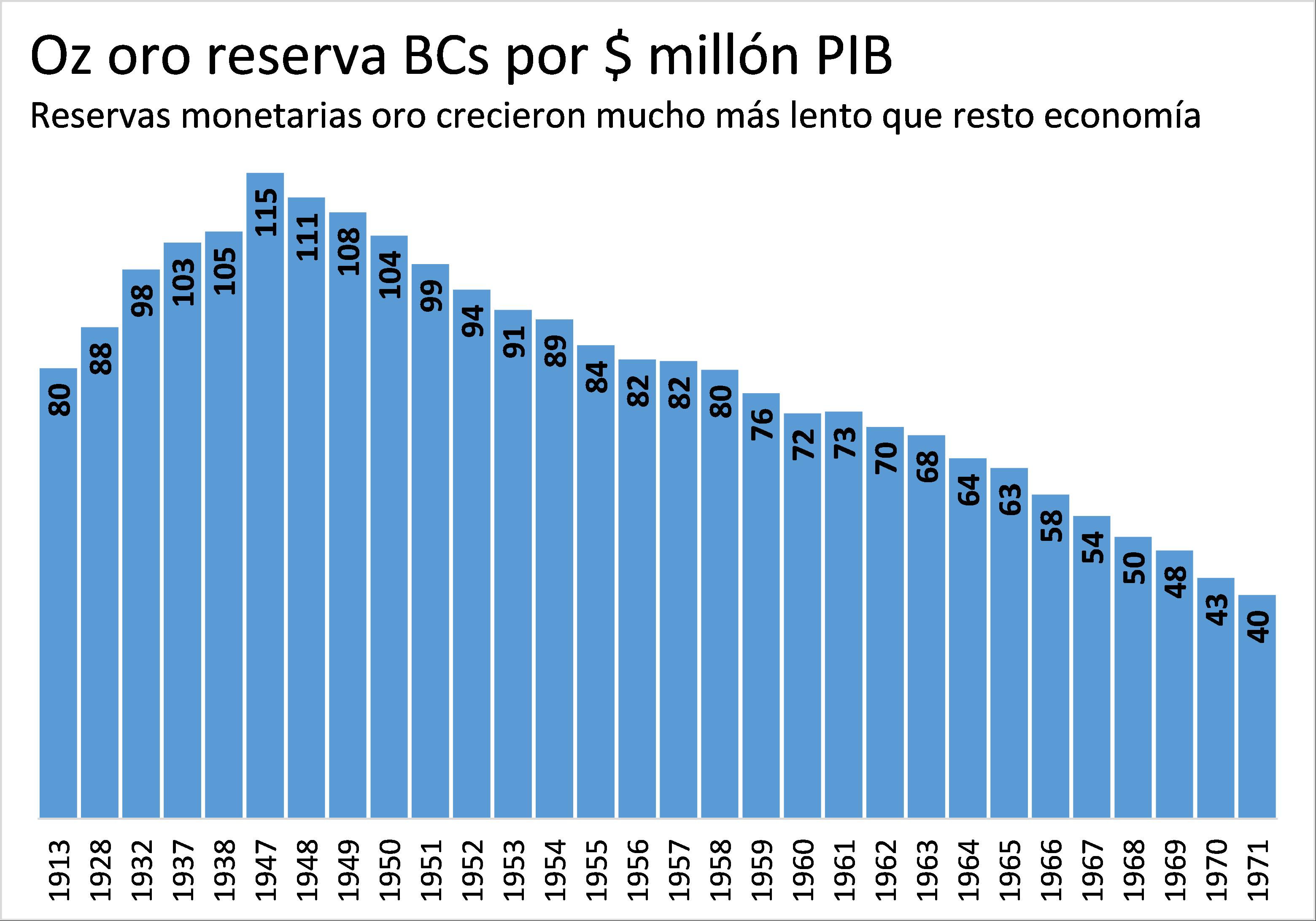 Onzas de reserva de oro por millón de dólares de PIB entre 1913 y 1971