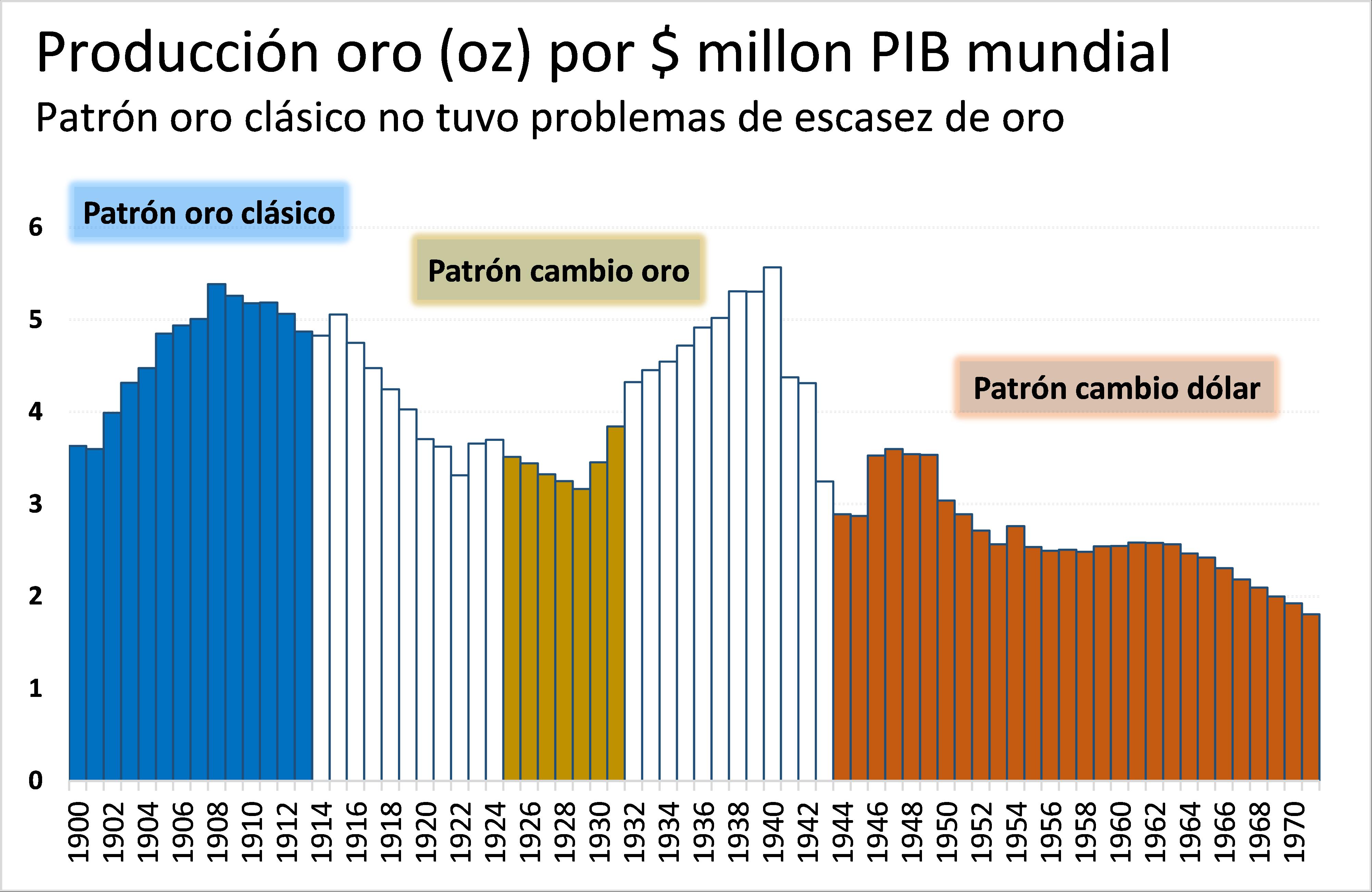 Producción oro por millón de dólares de PIB de 1900 a 1971