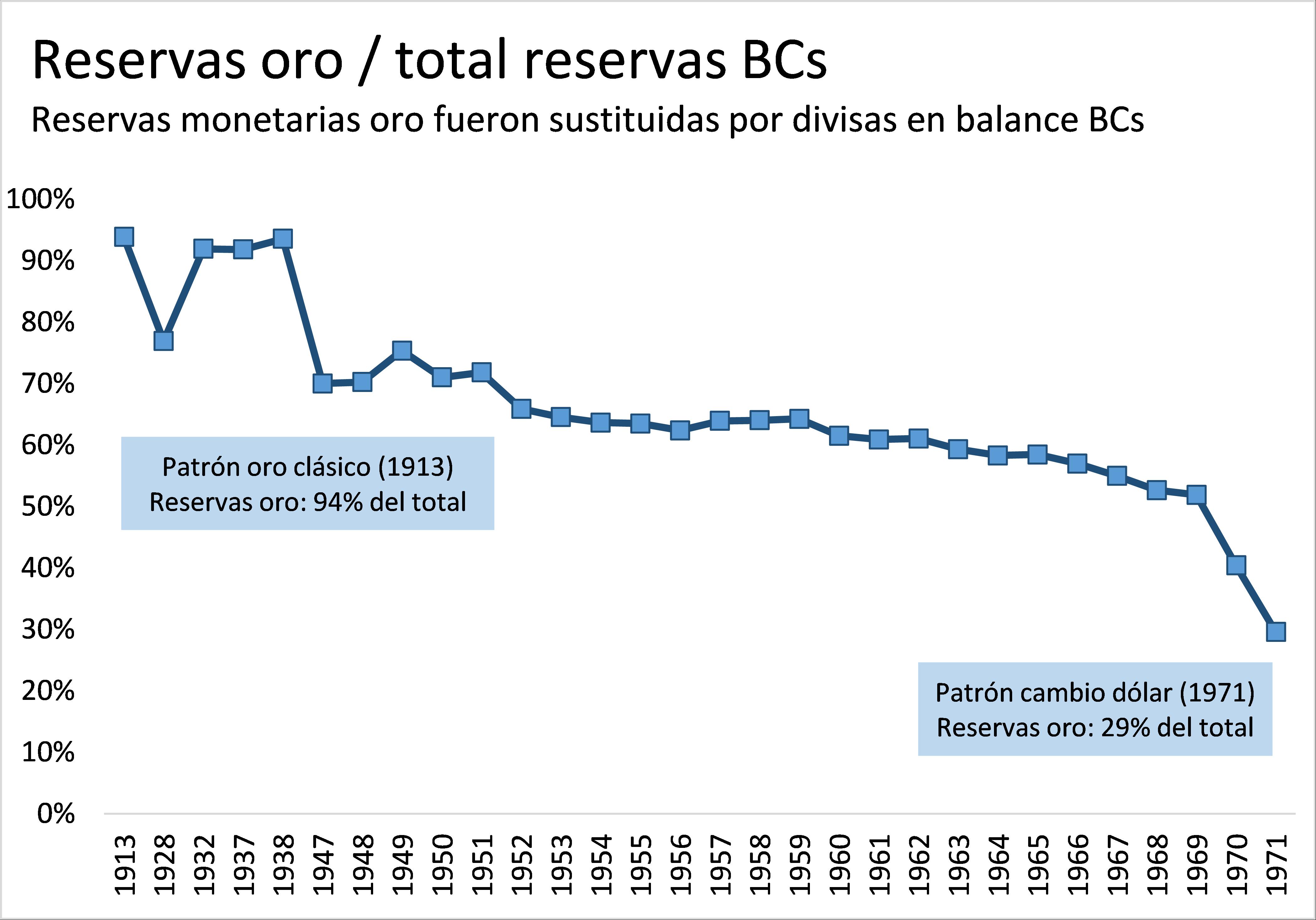 Reservas oro sobre el total de reservas bancos centrales entre 1913 y 1971