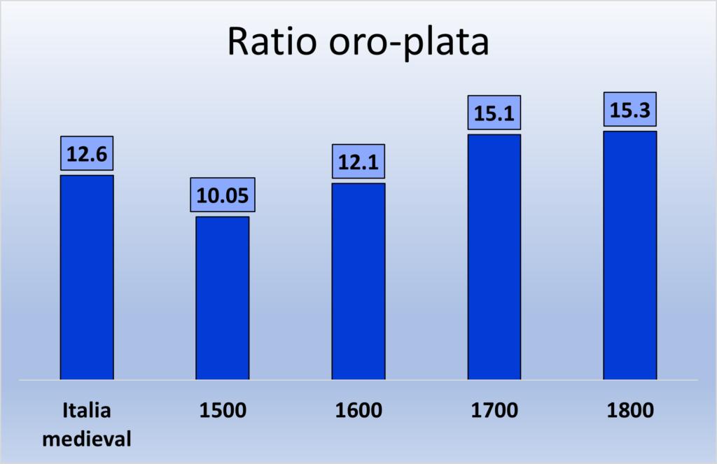 Ratio oro-plata (Ley de Gresham)